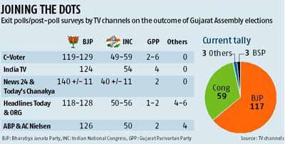 Exit Poll Lok Sabha Elections 2014